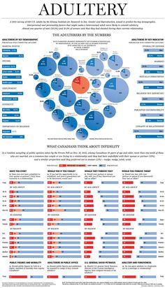 Infidelity statistics 2011