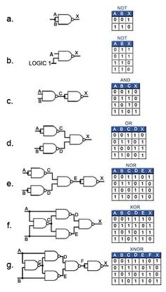 Logic Gates & Logic Gates & The post Logic Gates & & Electronics Projects appeared first on Electronique . Electronics Projects, Simple Electronics, Electronic Circuit Projects, Electrical Projects, Electronics Components, Arduino Projects, Computer Engineering, Electronic Engineering, Computer Technology