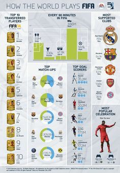 Infographic - How the World Plays FIFA 14