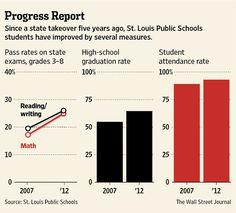 Saint Louis Public Schools Data: Wall Street Journal