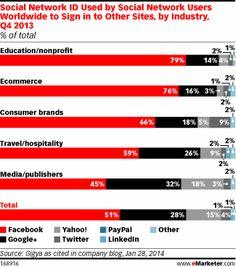 social logins by industry, social media facts