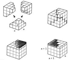 Math proof without words via mathoverflow.net:This is elementary as well, but one of my favorite ones :)  1^2+2^2+⋯+n^2=1/3n(n+1)(n+12) (Author: Man-Keung Siu)