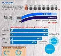 Ótimo infográfico, quer mais informações sobre Marketing Digital, acesse: http://bsbmarketingdigital.blogspot.com