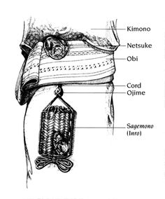 Illustration of how the netsuke was used in japanese adornment.