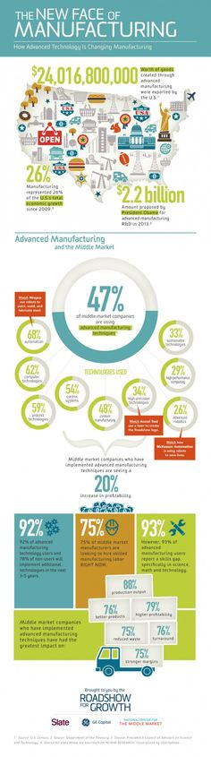 The New Face of #Manufacturing #INFOGRAPHIC