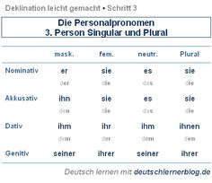 93 best Grammatik images on Pinterest | German grammar, German ...