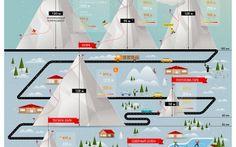 Инфографика о горнолыжных курортах
