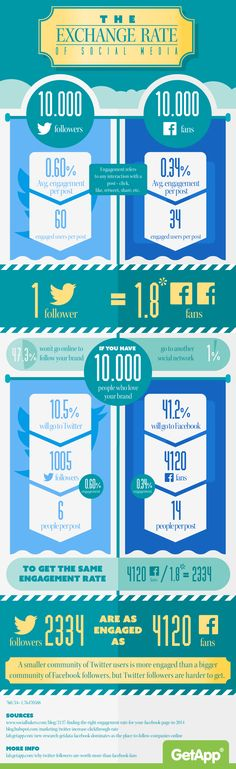 Twitter vs Facebook for engagement