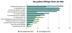 SEO Infografik: Die größten SEO-Fehler 2012 - internetworld.de