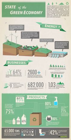 State of the Green Economy