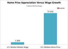 Negli USA, in un recente studio condotto da Realty Trac nel biennio 2012 - 2014 il prezzo medio di vendita delle case supera quello dell'aumento dei salari del ben 76%. I salari USA in media sono cresciuti del 1,3% rispetto al prezzo di vendita medio immobiliare del 17%...Un altro segnale importante a conferma della stabilità del mercato immobiliare usa. http://www.realtytrac.com/news/home-prices-and-sales/home-price-growth-versus-wage-growth-during-housing-recovery/