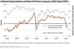 Oil Prices And Inflation Expectations: Is There A Link?