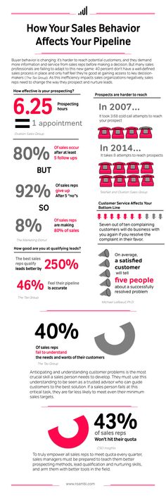 How Your Sales Behavior Affects Your Sales Pipeline [Infographic]