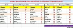 Table: Players with most attacking contributions in 2014/2015 Champions League #fcblive [via @barca19stats]