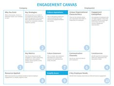 Canvas collection - A list of visual templates - Andi Roberts Change Management, Business Management, Business Planning, Project Management, Business Tips, Innovation Management, Strategy Business, Business Notes, Business Canvas