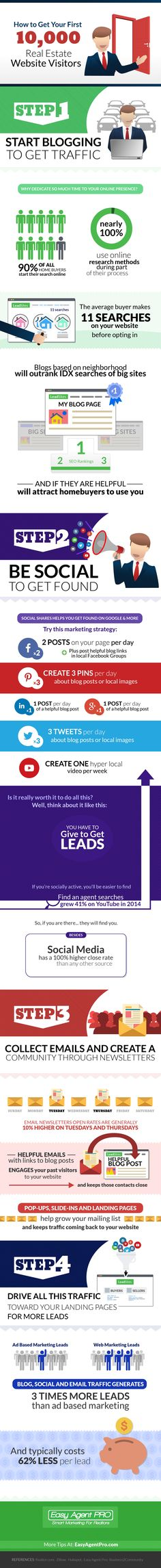 #INFOGRAPHIC: Getting 10,000 Visitors to Your #RealEstate Website | @easyagentpro