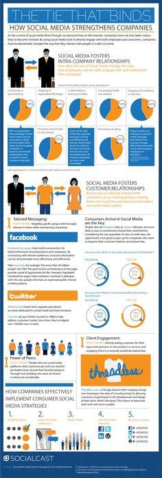 Infographic - social media: een boost voor je bedrijf  www.socialitepr.nl (online, PR, infographic, amsterdam, bureau, boost, social)  - epublicitypr.com