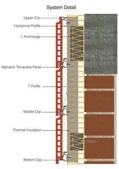 Moeding provides high quality ceramic materials to curtain wall and ventilated facade systems market with the brands Alphatonand Longoton Masonry Construction, Concrete Block Walls, Stone Cladding, Thermal Insulation, Ceramic Materials, Terracotta, Canopy, Interior And Exterior, Facade