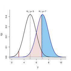 Hypothesis testing and Power