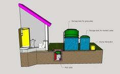 Water Rescue Greywater System converts household waste water from the shower and kitchen to recycled grey water.
