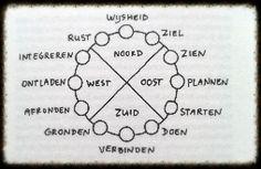 """Uit """"Werken met het levenswiel"""" van Daan van Kampenhout"""