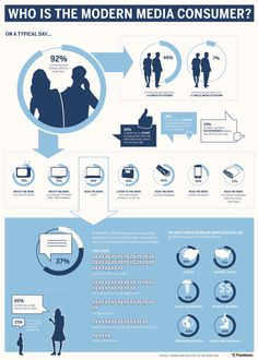 Who is de Modern Media Consumer? #Infographic