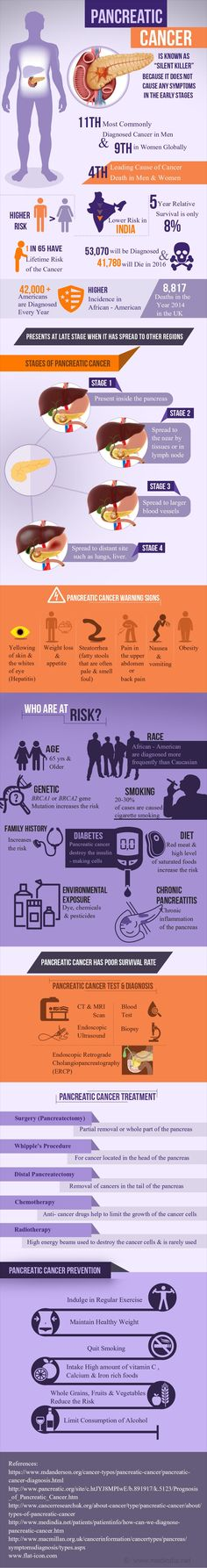 Pancreatic cancer infographics captures all the essential information you need to know about pancreatic cancers and its long term prognosis. * Be sure to check out this helpful article. Pancreatic Cancer Awareness, Oncology Nursing, Natural Cancer Cures, Cancer Facts, Cancer Support, Cancer Treatment, Breast Cancer, Infographics, Pancreatitis Symptoms