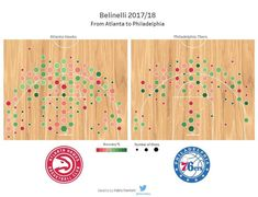 Shooting map for @mbeli21 2017/18 season . Interact with data at: http://lagiornatatipo.it/beli-process/ . #nba #tableau #dataviz #marcobelinelli #belinelli #shooting #map #2017  #2018 #atlanta #hawks #philadelphia #76ers #trusttheprocess #hexagon #colors #italia #italy