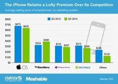 Not all smartphones are created equally, nor do they all sell for similar prices.