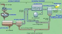 Resultado de imagen para water treatment plant diagram
