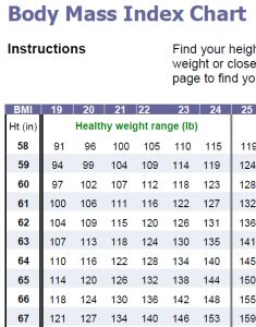 The recommended upper limit of healthy weight is a BMI under 25. Look at the chart above for your height and a BMI of 25. You should weigh no more than this amount for good health.
