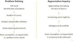 Image result for appreciative inquiry