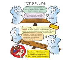 nursing cartoons fluid and electrolytes - Google Search                                                                                                                                                                                 More
