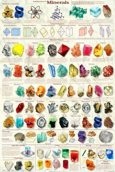 Mineral Chart: Includes all 6 crystal classes and presents the physical properties: hardness, habit, luster, cleavage, specific gravity, color, fluorescence, and streak.