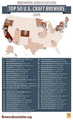 Top 50 Breweries in the US