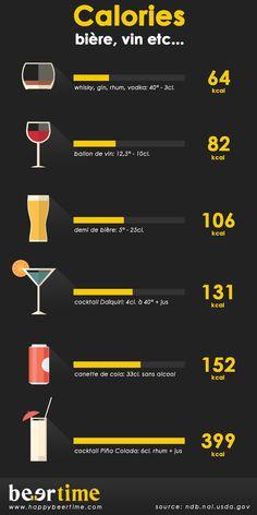 [Infographie] La bière fait elle vraiment grossir ? La vraie réponse ! Est-ce que la bière est responsable du « bide » ? En aucun cas, si vous consommez raisonnablement. Un demi de bière c'est 106 kcal, soit 5% de l'apport calorique journalier. C'est aussi moins calorique qu'un soda et à peine un peu plus calorique qu'un verre de vin. Le message est passé. Diffusez-le au maximum si vous voulez casser les clichés !
