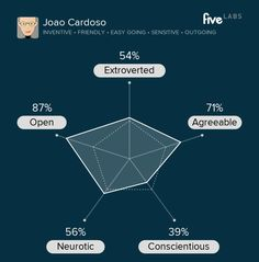 Joao Cardoso is inventive, friendly, and easy going. See your personality. http://labs.five.com