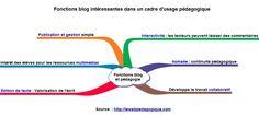 Les usages pédagogiques des blogs