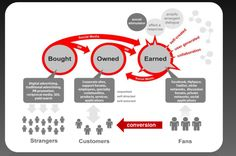 Integration of Paid, Owned & Earned Media
