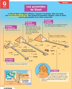 Fiche exposés : Les pyramides de Gizeh - Égypte