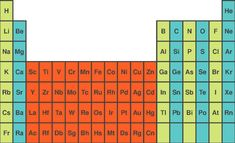 13 Best Periodensystem Pdf Images Pdf Periotic Table