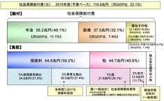 116兆円超えの日本の社会保障関係費