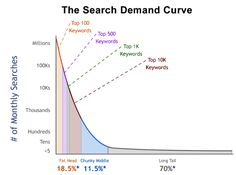 A Step-by-Step Guide to Dominating Any Keyword You Choose by Neil Patel