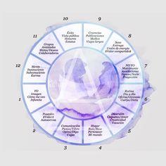 significado de las casas astrales Wicca, Magick, Virgo, Infinite Universe, Healing Light, Moon Goddess, Spiritual Life, Moon Child, Reiki
