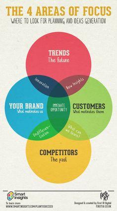 Marketing strategies infographic & data visualisation Management : Planning: 4 Areas of Focus. Infographic Description Business and Inbound Marketing, Digital Marketing Strategy, Affiliate Marketing, Business Marketing, Content Marketing, Internet Marketing, Online Marketing, Social Media Marketing, Mobile Marketing