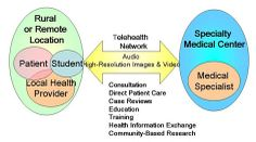 How telehealth works. Very helpful for people who are not familiar with it before to understand.