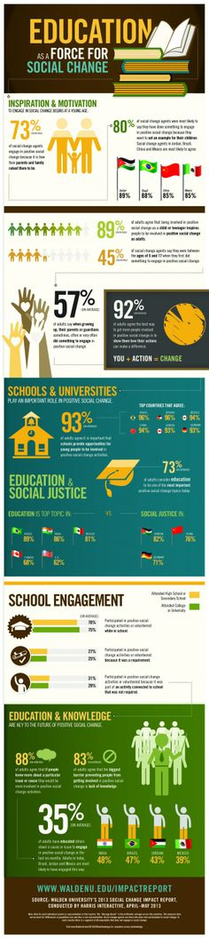 Education-and-Social-Change-Infographic