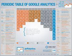 Tabela Periódica do Google Analytics  #ga #googleanalytics
