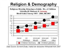 Religion & Demography, Enste Biology, Worship, Roots, Religion, Germany, Search, Diary Book, Science, Searching