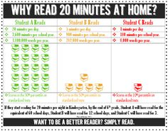 The High-Tech Teacher: Stuff Students Say and Other Classroom Treasures: Why Read 20 Minutes? Pinterest-Inspired Visual!